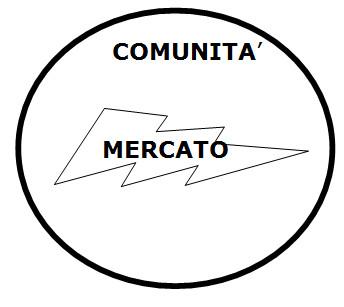 COMUNITA' MERCATO