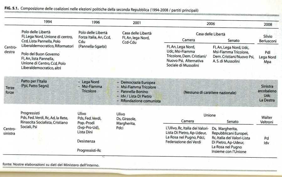 COALIZIONI 1994-20083357