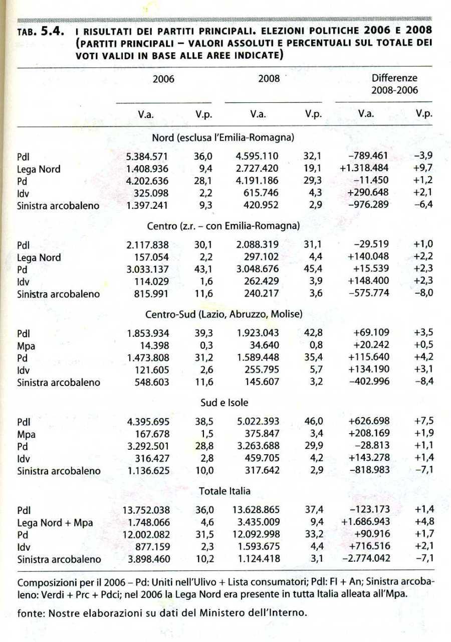 COALIZIONI 1994-20083358