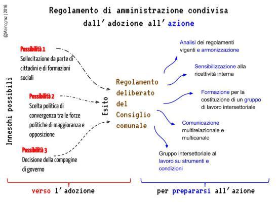 RegolamentoAC
