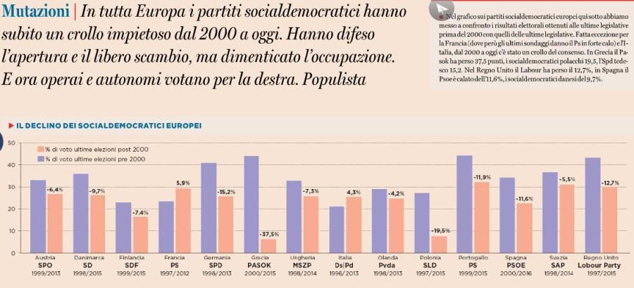 socialdemocratici