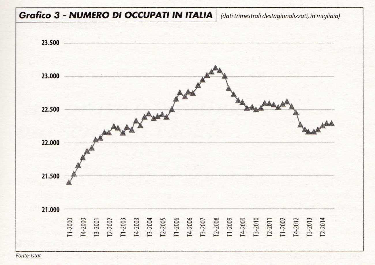 Numero degli occupati in italia 2000 2014 mappe nelle for Numero senatori e deputati in italia
