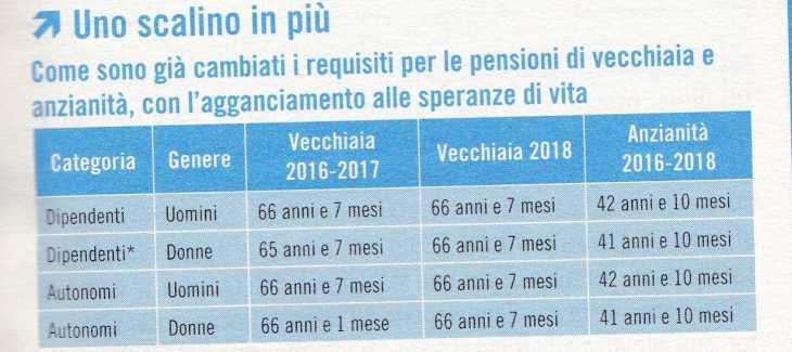 pensioni439