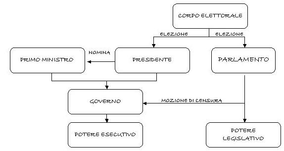 Sistema politico della francia repubblica costituzionale for Parlamento italiano schema