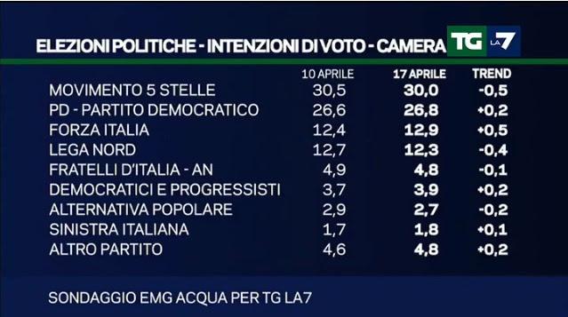 Elezioni politiche in italia intenzioni di voto alla for Deputati in italia