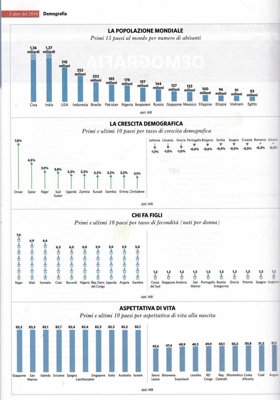 demografia al 20152196