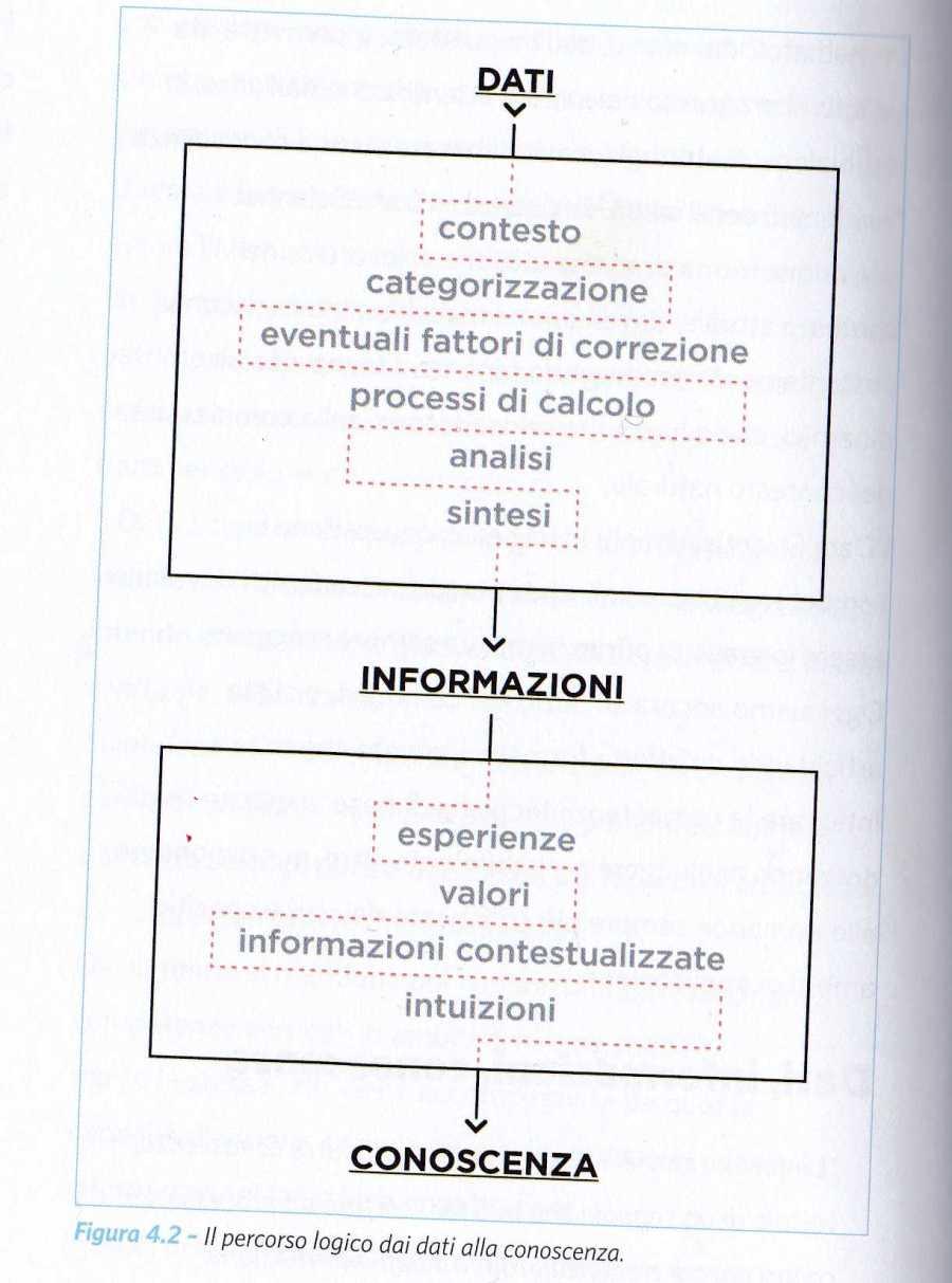 DATI INFORMAZIONE CONOSCENZA2588