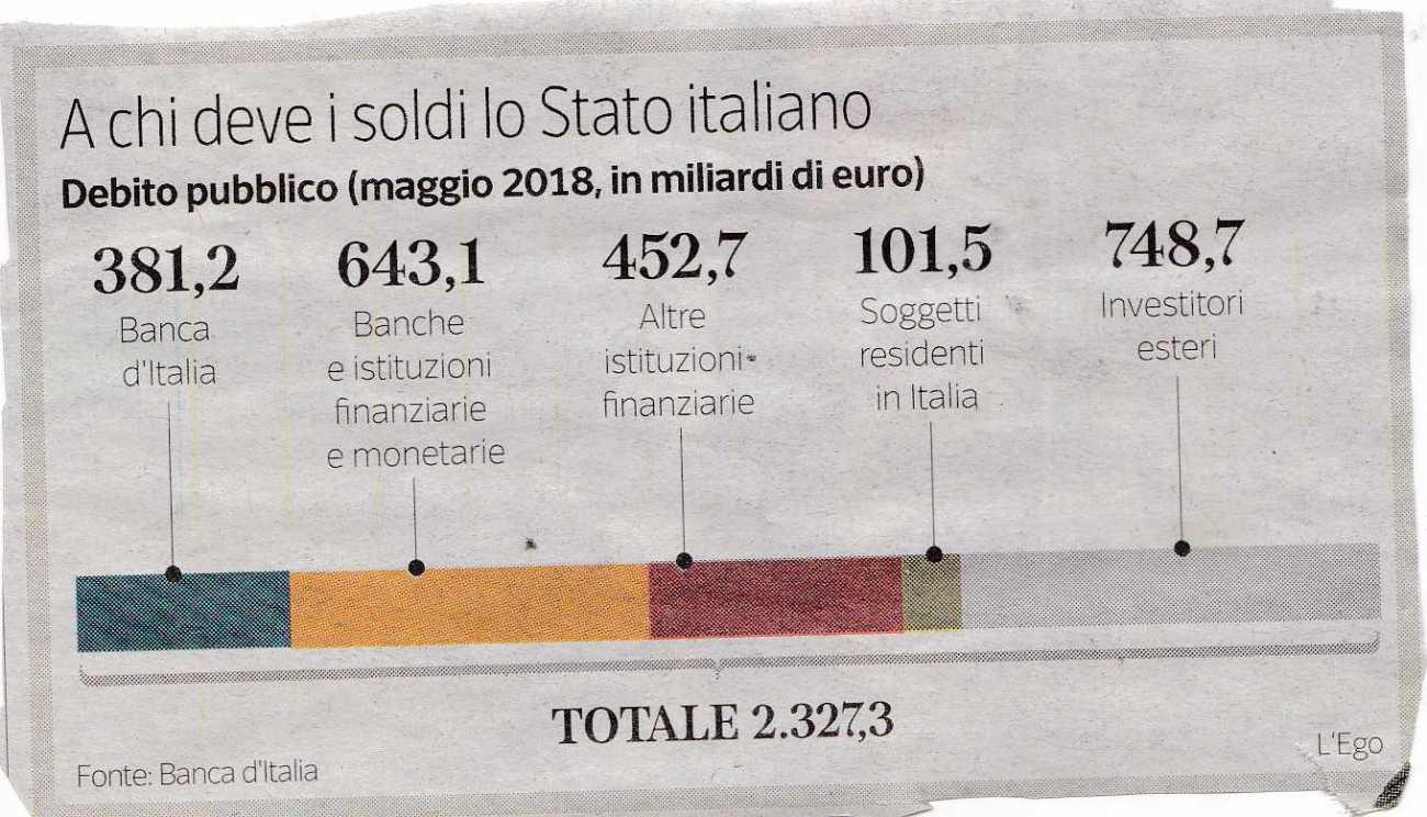 debito pubblico3485