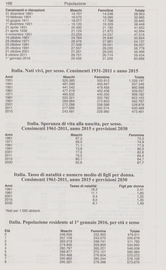 dati demo205