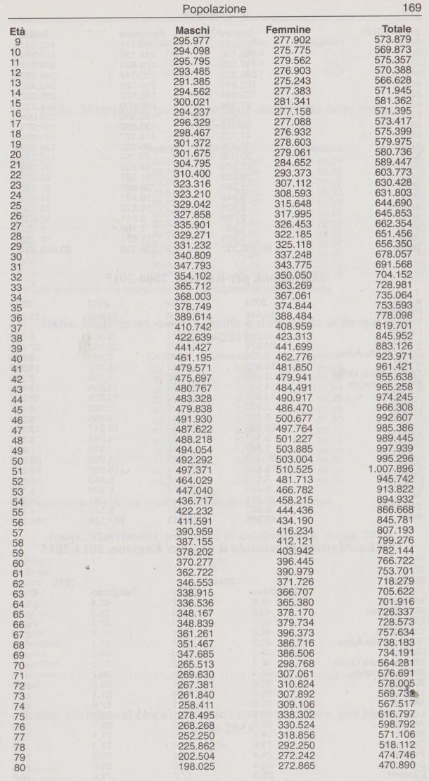 dati demo206