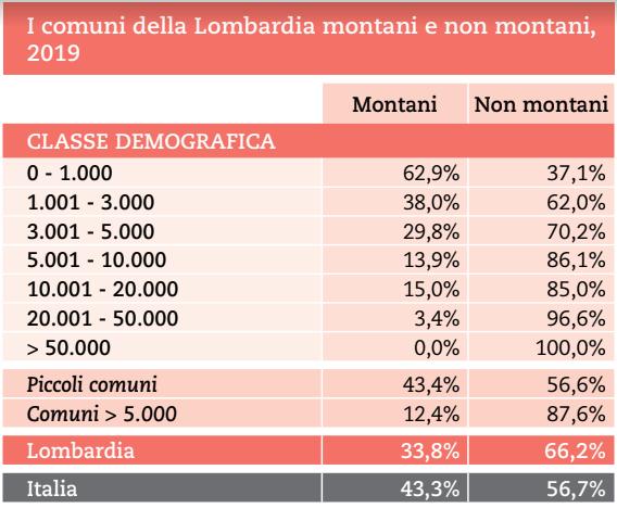 COMUNI MONTANI LOMBARDIA 2018