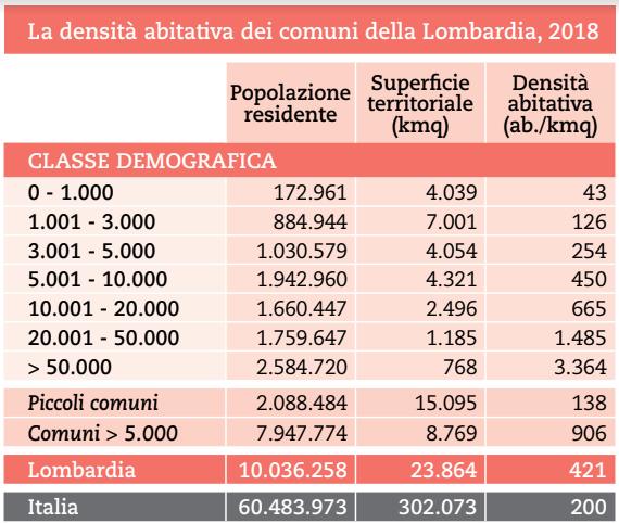 POPOLAZIONE LOMBARDIA DENSITA 2018